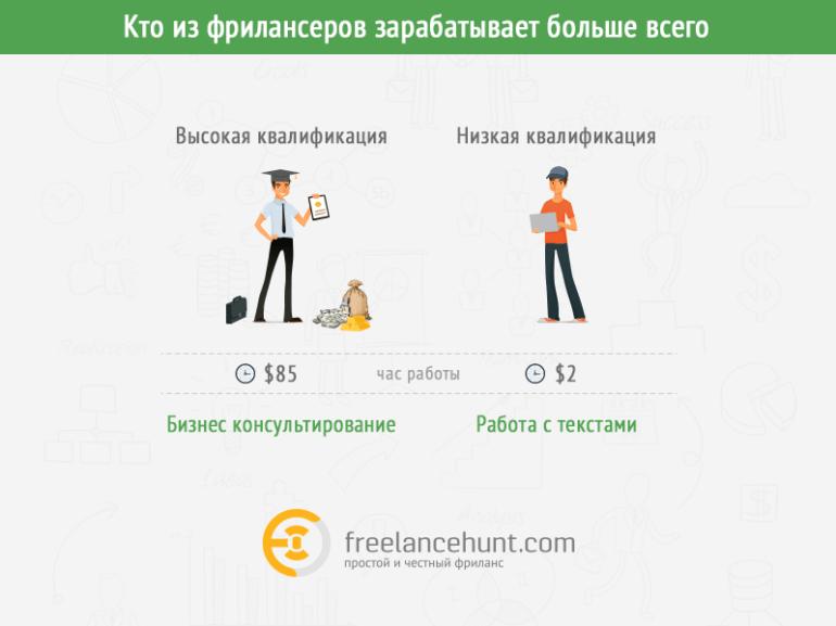"""""""Не IT единым"""": Какие услуги украинских фрилансеров ценятся больше всего на внутреннем рынке"""