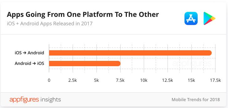 В App Store впервые сократилось количество доступных приложений