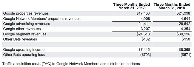 Alphabet смогла нарастить выручку на 26%, большую часть доходов составили рекламные поступления Google