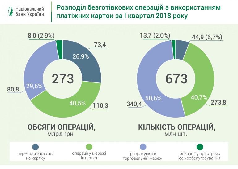 Доля безналичных расчетов банковскими картами достигла 44,4% [Инфографика НБУ]