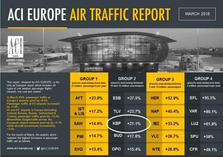 В марте Борисполь вырвался на третье место в рейтинге крупнейших аэропортов второй категории ACI Europe