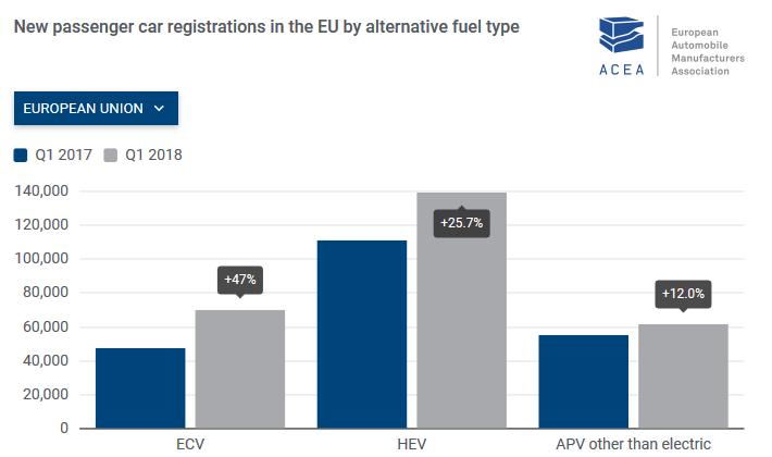 Норвегия уступила Германии первое место по продажам электромобилей в Европе, так как в первом квартале немцы купили на 70% больше электрических моделей, чем в прошлом году