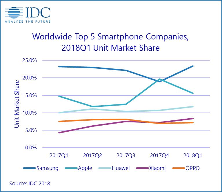 IDC: Мировые продажи смартфонов в первом квартале упали на 2,9%, производители смогли поставить на рынок всего 334,3 млн устройств