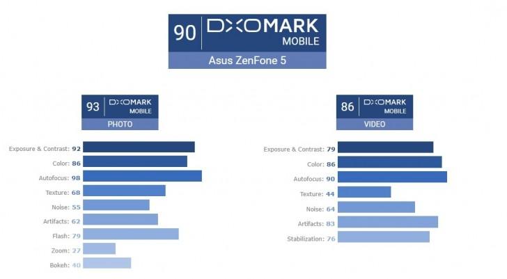 DxOMark: камера ASUS ZenFone 5 набрала 90 баллов и обеспечивает результат, сопоставимый с флагманскими смартфонами