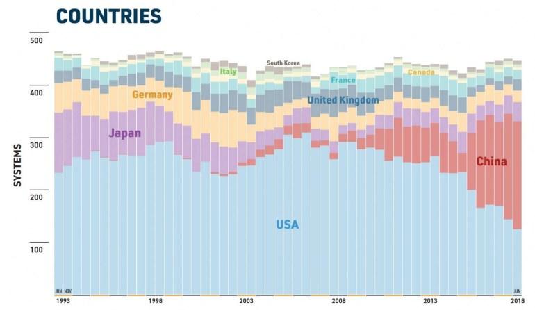 США впервые с 2012 года вернулись на вершину рейтинга самых быстрых суперкомпьютеров Top500, но Китай продолжает давить количеством