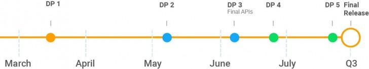 Знакомство с Android P Beta 2 (DP3) на примере Sony Xperia XZ2