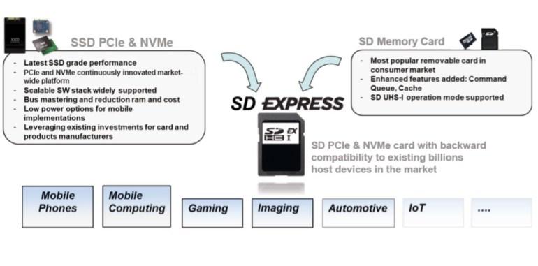 Представлен новый стандарт карт памяти SD Express с максимальной скоростью 985 МБ/с и объёмом до 128 ТБ