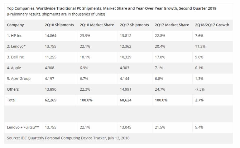 Продажи ПК выросли впервые за последние шесть лет, но о восстановлении отрасли пока говорить рано
