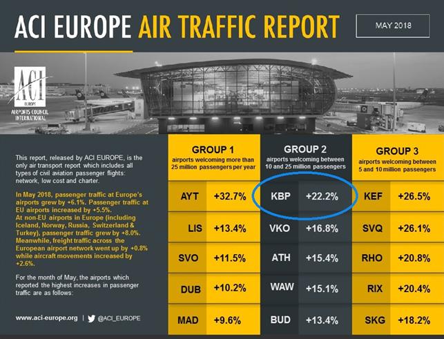 Аэропорт Борисполь возглавил рейтинг ACI Europe и установил новый рекорд пассажиропотока
