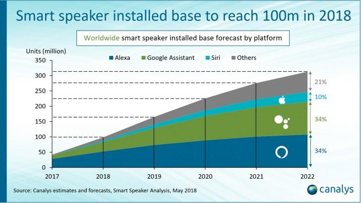 Canalys: К концу года количество используемых умных колонок превысит 100 млн устройств