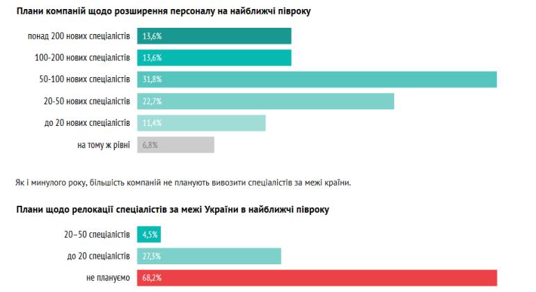 Рейтинг ТОП-50 крупнейших IT-компаний Украины за первое полугодие 2018 года от DOU.UA