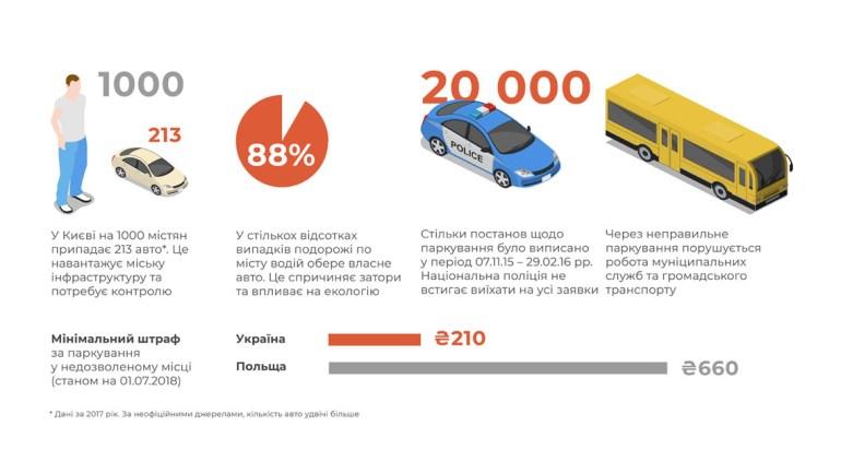 В Киеве готовят приложение Orange Card, которое обещает награду за сообщения о неправильной парковке