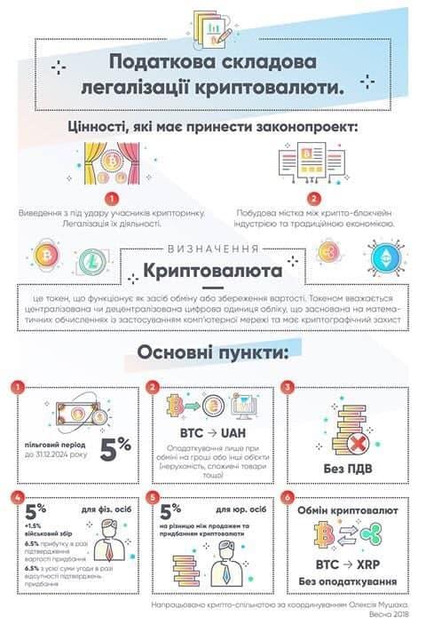 Обложить нельзя освободить, или Регулирование рынка криптовалют по-украински