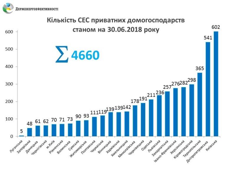 Украинцы установили более 4,6 тыс. домашних солнечных электростанций, из них более 1,1 тыс. – только в минувшем квартале
