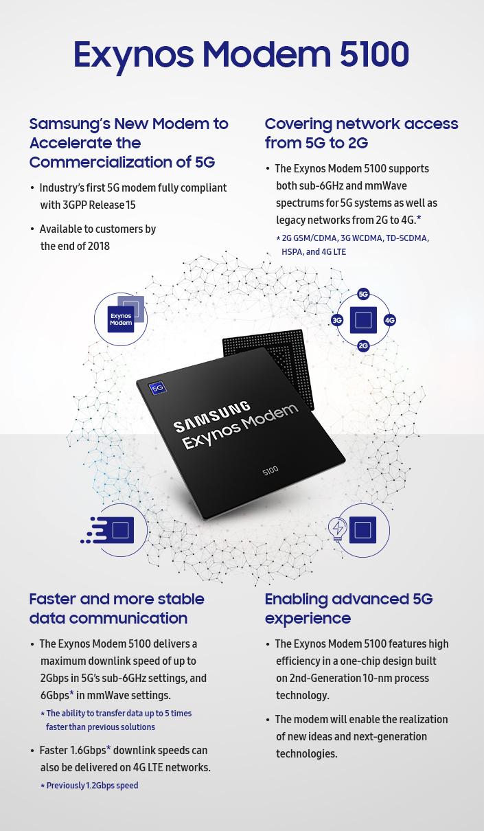 Samsung представил 5G-модем для смартфонов Exynos Modem 5100, полностью совместимый со стандартом 5G-NR (3GPP Rel.15)