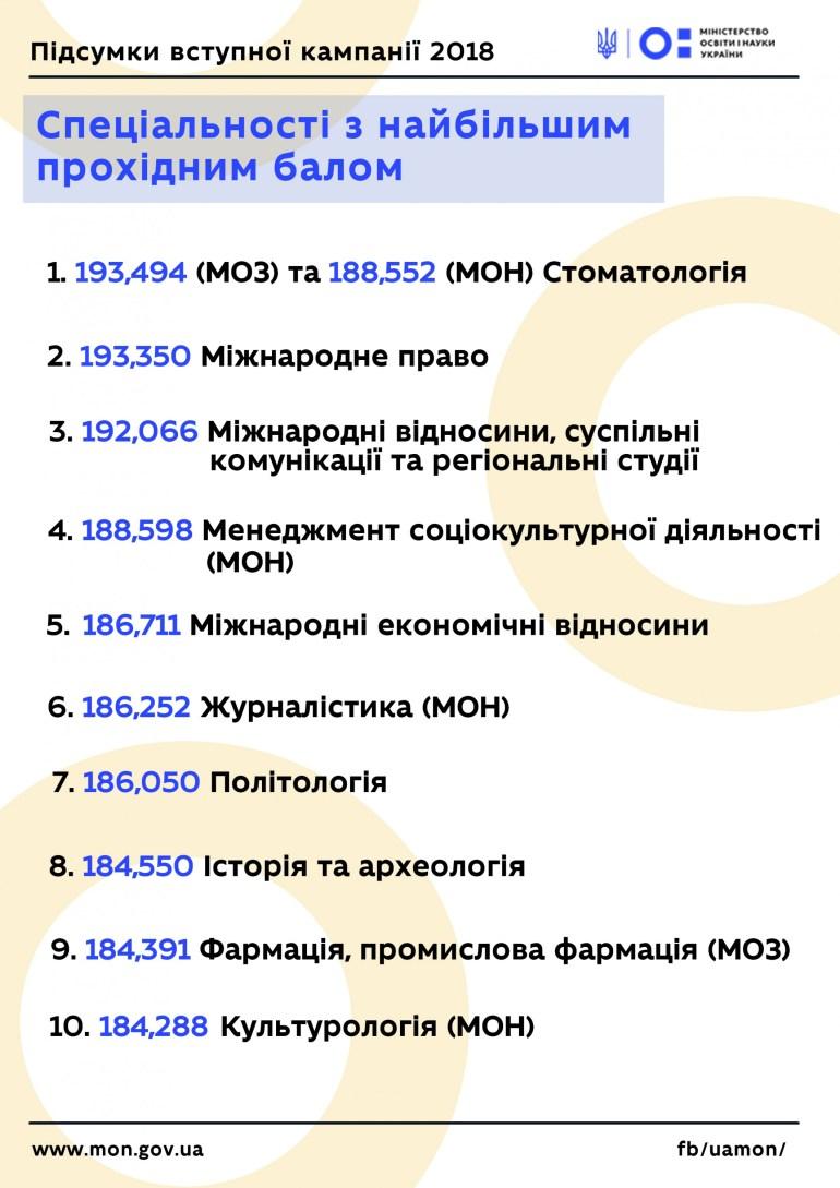 Министерство образования Украины назвало ТОП-10 специальностей ВУЗ-ов с самым высоким проходным баллом в этом году