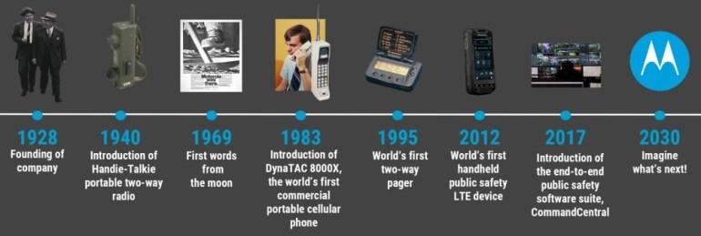 Компании Motorola исполняется 90 лет
