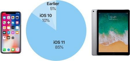 85% всех мобильных устройств Apple работают под управлением iOS 11