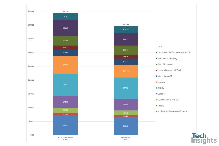 Специалисты TechInsights подсчитали стоимость компонентов смартфона iPhone Xs Max