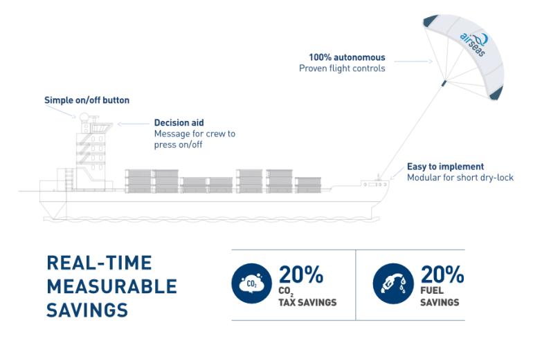SeaWing - умные паруса от Airbus