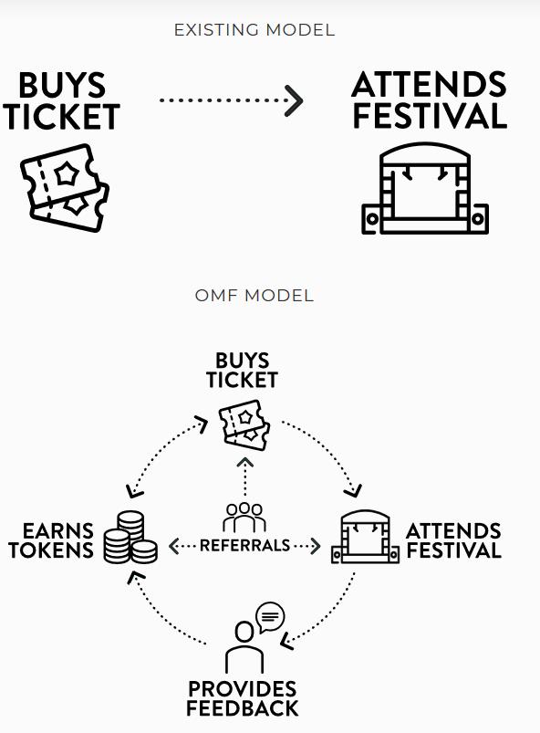 В Калифорнии пройдет первый музыкальный блокчейн-фестиваль Our Music