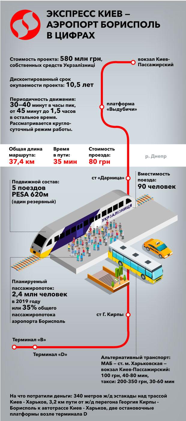 Все подробности о железнодорожном экспрессе в аэропорт «Борисполь», включая маршрут, цену и альтернативы [инфографика]