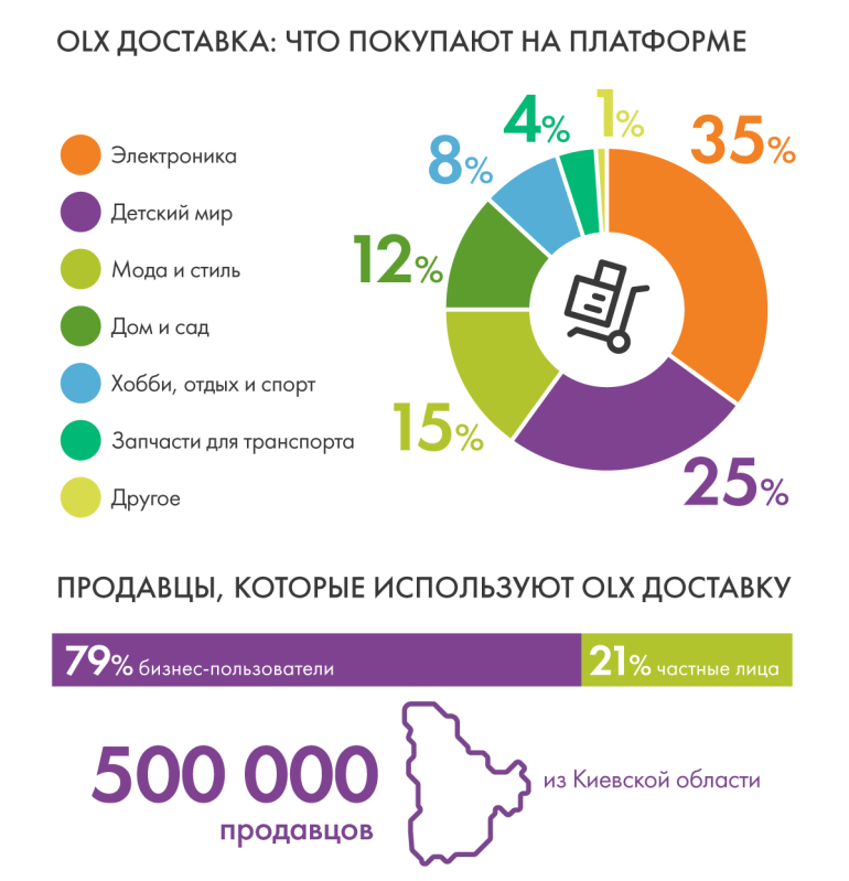 "За год с момента запуска услуги ""OLX доставка"" количество доставок достигло 2 млн, а сумма сделок превысила 1,2 млрд грн (инфографика)"