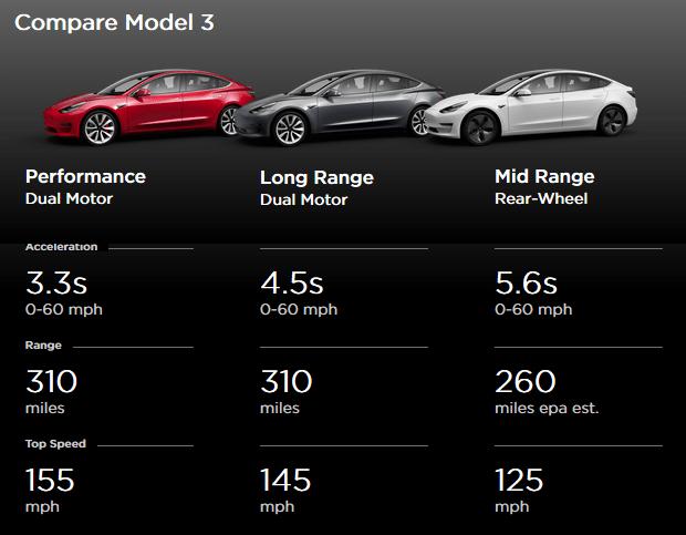 Tesla скорректировала цены на электромобили Tesla Model 3: начальная версия подорожала на $1000, средняя - подешевела на ту же сумму