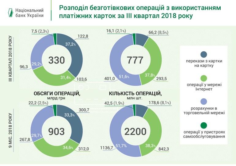 НБУ: Темпы развития рынка платежных карт отражают реальный спрос украинцев на безналичные расчеты и инновационные технологии [инфографика]