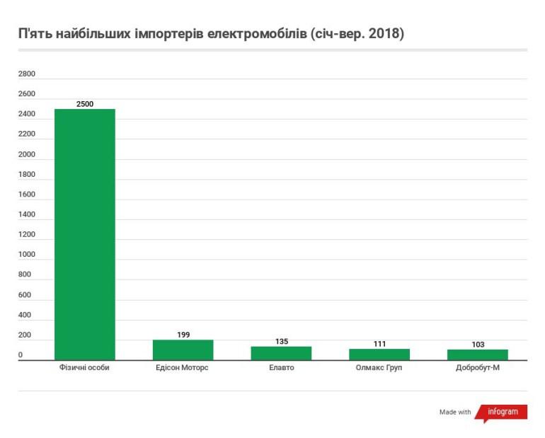 Сколько, откуда и какие электромобили ввозили в Украину в 2018 году [инфографика]