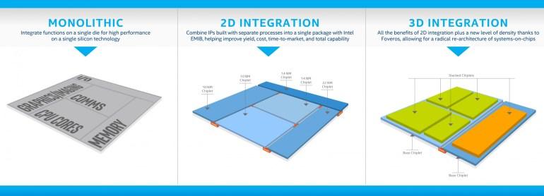 Intel анонсировала компоновку чипов Foveros 3D, позволяющую создавать процессоры из отдельных чиплетов