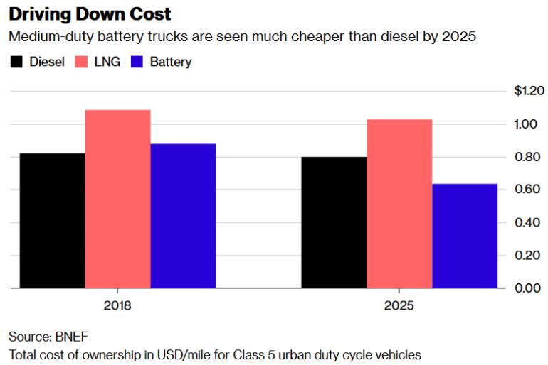 В начале 2019 года электромусоровозы Volvo FE Electric выйдут на дороги Гамбурга