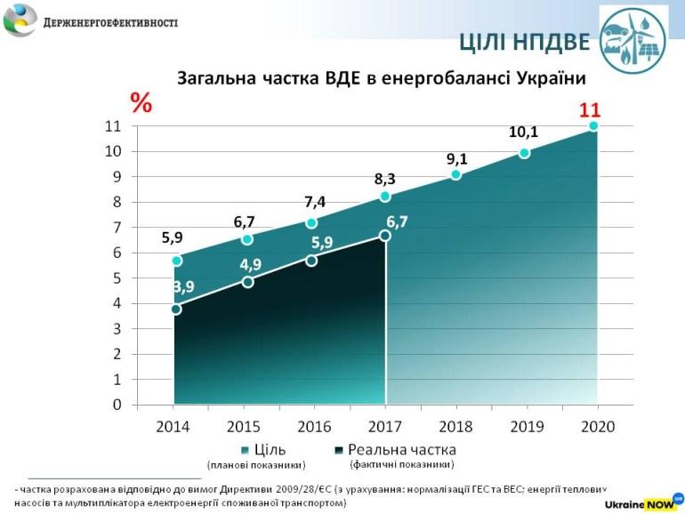 """Госэнергоэффективности: Доля """"зеленой"""" энергии достигла отметки 6,7% в конечном энергопотреблении Украины на конец 2017 года [инфографика]"""