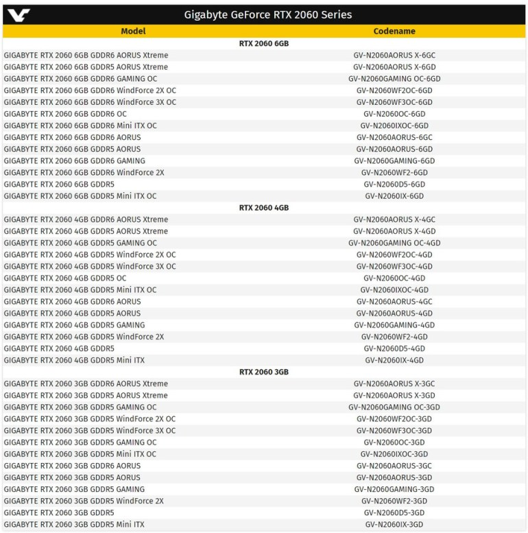 Видеокарта NVIDIA GeForce RTX 2060 может выйти на рынок в шести модификациях