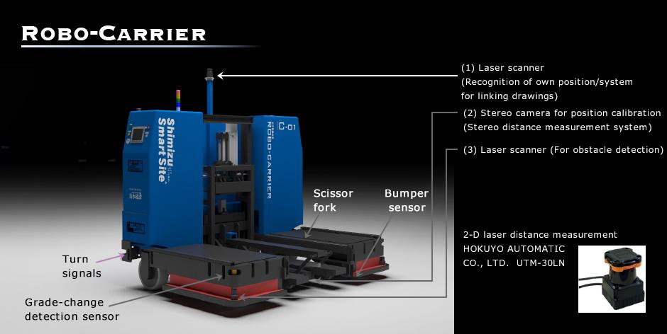 Shimizu Corporation представила линейку строительных роботов - ITC.ua