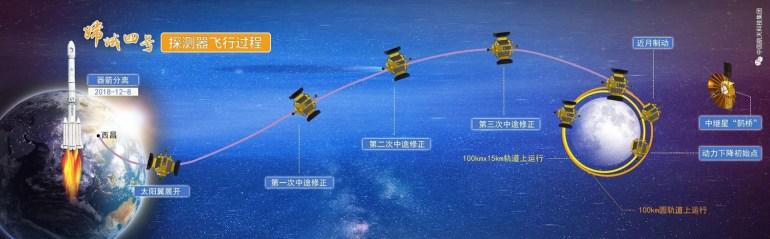 Историческое прилунение «Чанъэ-4» на обратной стороне Луны - как это было [обновлено]