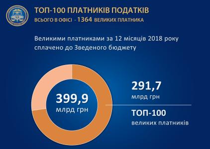 ГФС опубликовала рейтинг Топ-100 крупнейших налогоплательщиков Украины. Туда попали все крупные телеком-игроки, включая Киевстар, Vodafone, Укртелеком и lifecell