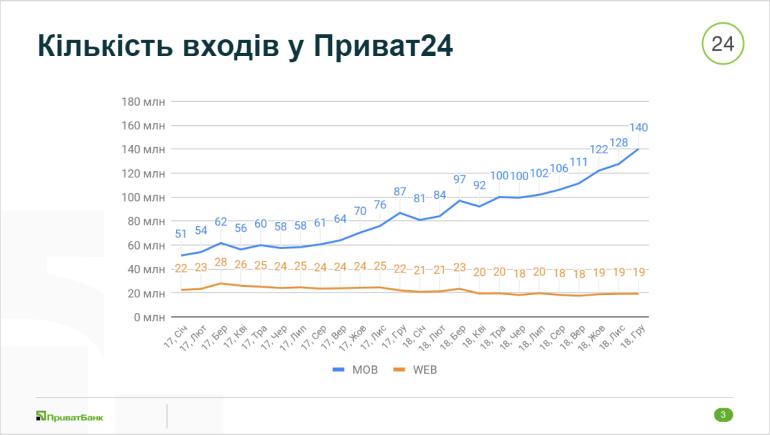 «Приват24» в числах и не только: немного занятной статистики от «ПриватБанка» (+ ближайшие планы и новые разработки)