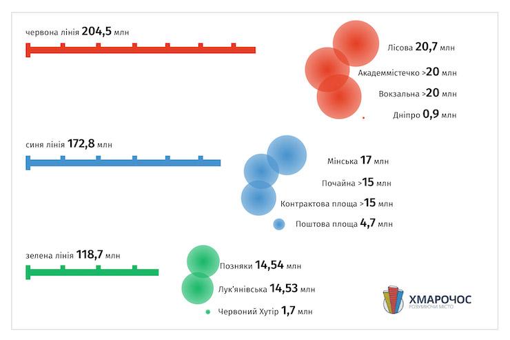 Наиболее и наименее загруженные станции метро Киева [Инфографика]