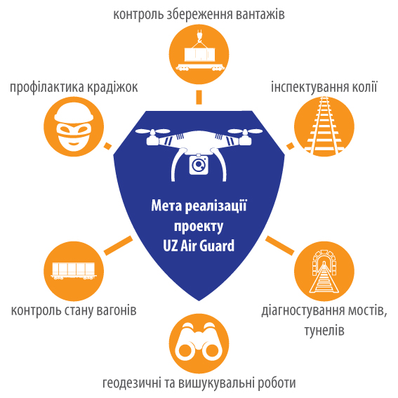 Охранять украинские железные дороги будут дроны: «Укрзалізниця» анонсировала проект UZ Air Guard
