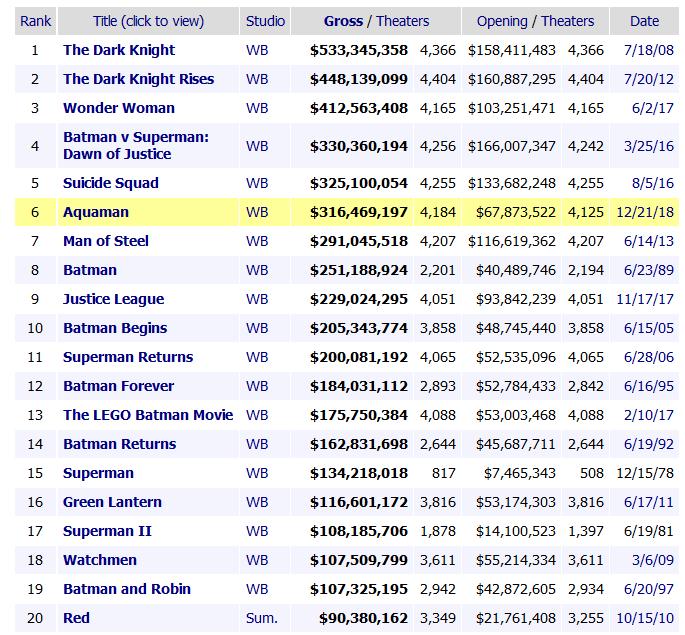 """Aquaman / «Аквамен» стал самым кассовым фильмом о супергероях DC Comics с результатом $1,09 млрд, обогнав """"Темных рыцарей"""" Кристофера Нолана"""