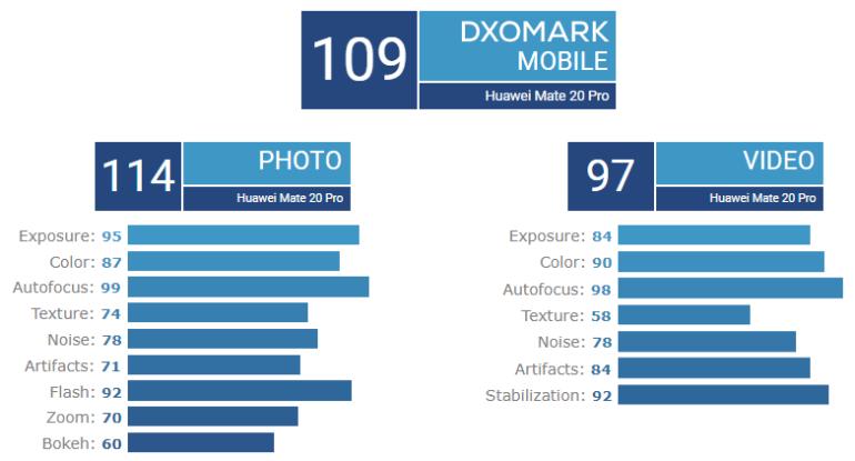 Huawei Mate 20 Pro набрал 109 баллов в обзоре DxOMark и разделил первую строчку рейтинга с Huawei P20 Pro