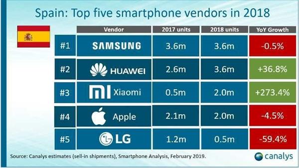 В минувшем квартале Xiaomi опередила Samsung и стала №1 на рынке смартфонов Украины, темпы роста в Европе достигли 415%