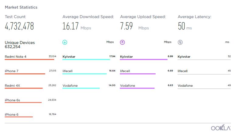 Мобильный интернет «Киевстар» признали самым быстрым в Украине по версии Speedtest по итогам 2018 года (lifecell - второй, Vodafone - третий)