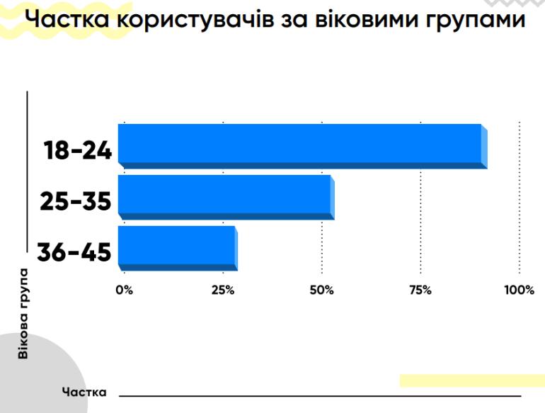 Количество украинских пользователей Instagram за 2018 год выросло более чем на 50% - подробная статистика