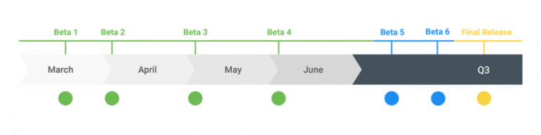 Первая бета-версия Android Q уже доступна владельцам смартфонов Pixel всех поколений
