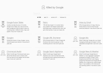 На следующей неделе закроются соцсеть Google+ и сервис Inbox, общее количество «убитых Гуглом» проектов достигло 150