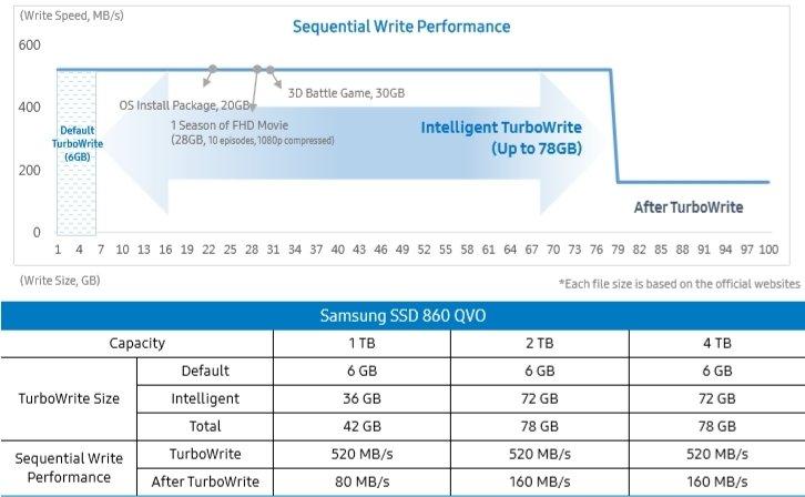 Обзор накопителя Samsung 860 QVO 1 TБ: счет пошел на терабайты