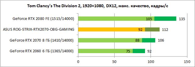 Обзор видеокарты ASUS ROG-STRIX-RTX2070-O8G-GAMING: игра на повышение - ITC.ua
