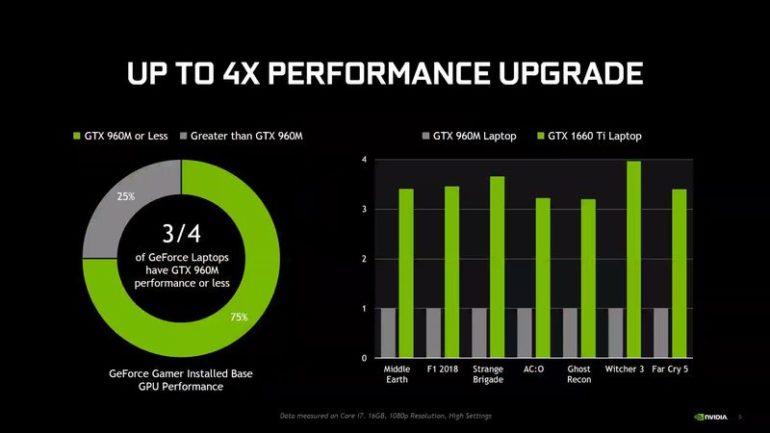 NVIDIA GeForce GTX 1660 Ti GeForce GTX 1650